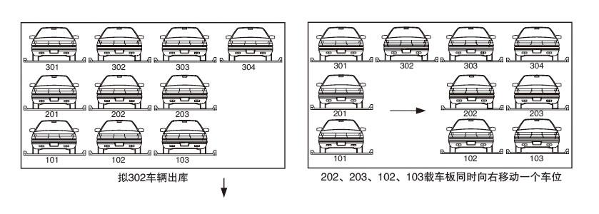 运行原理: 顶层车板上下升降,底层车扳左右水平横移,中间层车板既可左右横移叉可上下升降,通过不断交换空位,完成车辆存取。 特点: 1、该类设备可根据客户场地情况量身定做,实现2 6层,多车位设计。 2、造价低,使用维护方便。 3、对土建要求低,可根据地形空间进行任意组合排列,规模可大可小 4、广泛应用干地上或地下停车场建设。 三层车库进出车原理: